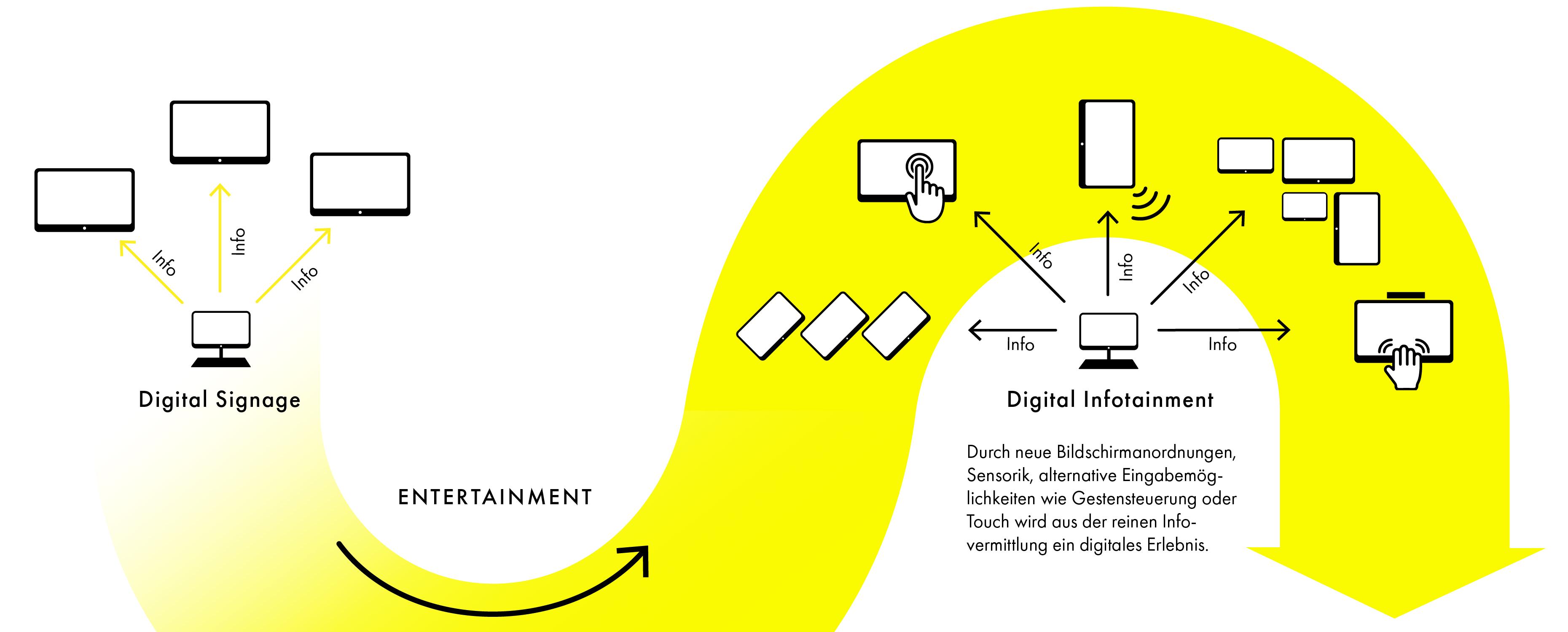 Unterschied zwischen Digital Signage und Digital Infotainment